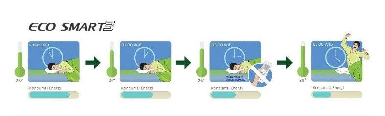 Gambar Ciri Eco Smart Aircond Panasonic